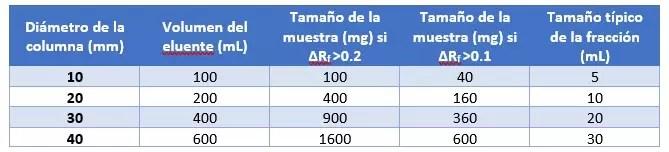Tabla 1. Resumen de los valores recomendados para la cromatografía en columna.