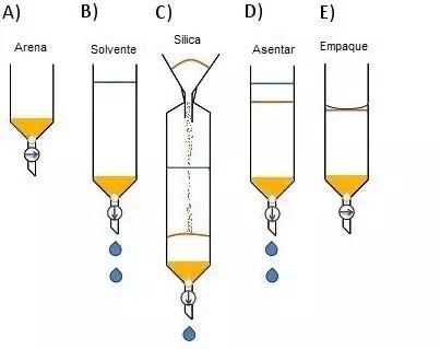 Figura 1. Método de empacado en seco 1 para columnas de cromatografía