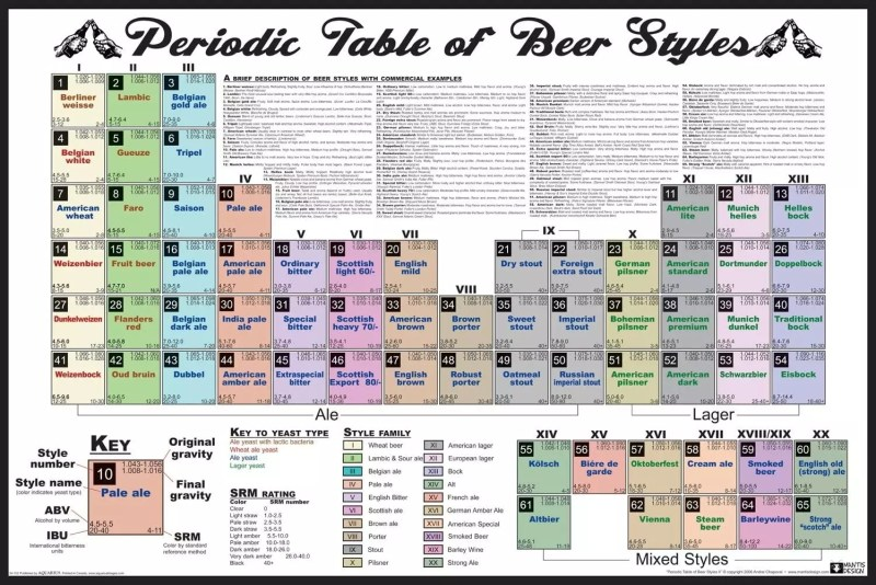 Periodic Table of beer styles, disponible en Amazon