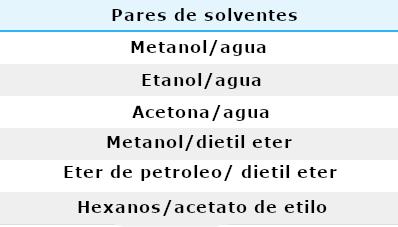 Tabla 2: Pares de disolventes mixtos comunes en la cristalización.
