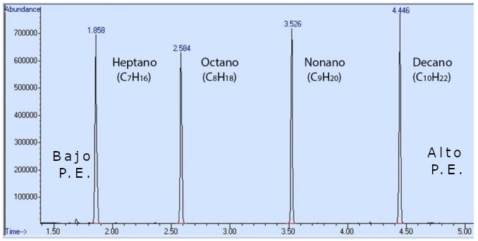 Figura 3: Espectro de cromatografía de una mezcla que contiene heptano, octano, nonano y decano (Método: mantenido a 65°C durante 2min, luego con rampa de 25°C/min).