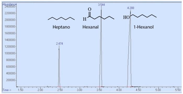 Figura 4: Espectro de cromatografía de una mezcla que contiene heptano, hexanal y 1-hexanol.