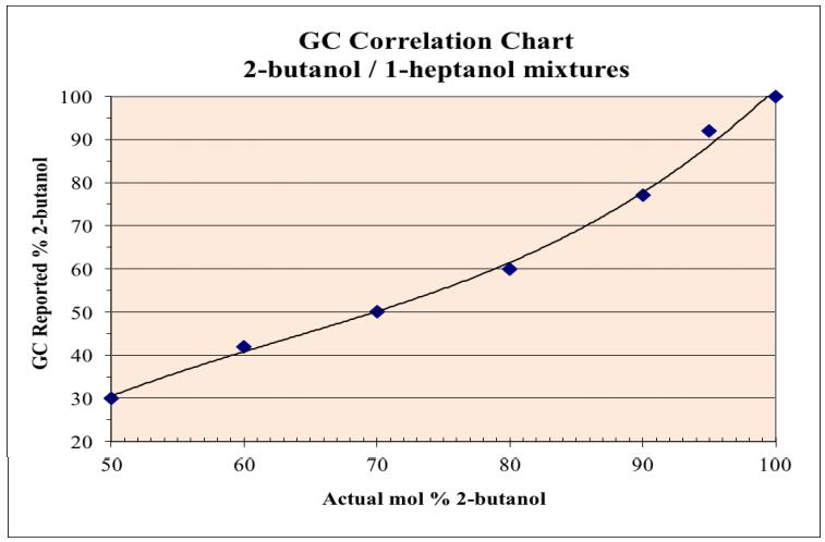 Figura 2: Los porcentajes molares conocidos de 2-butanol en una mezcla de 2-butanol/1-heptanol se correlacionan con el % de 2-butanol notificado por cromatografía.
