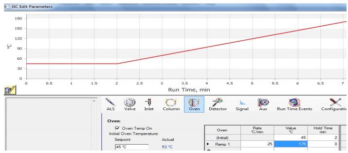 """Figura 5: Representación gráfica del método de cromatografía, que incluye una """"rampa""""."""