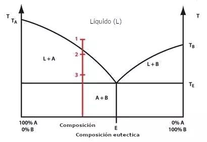 Fig. 1 Diagrama de fases de una mezcla sólida de dos componentes