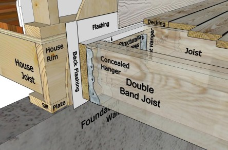 Building Your Dream Deck Footings Framing And More