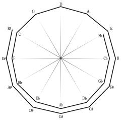 Espiral da escala mezotionica