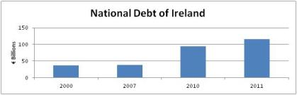 Irish Debt