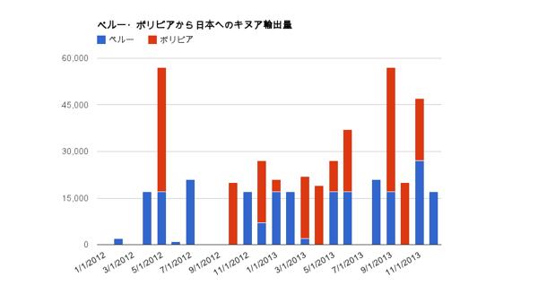 ペルー・ボリビアから日本へのキヌア輸出量