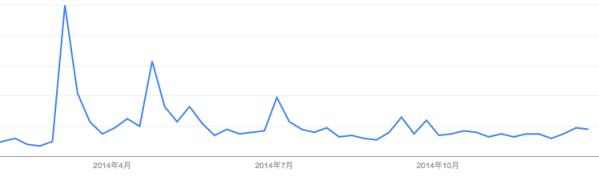 キヌア注目度2014