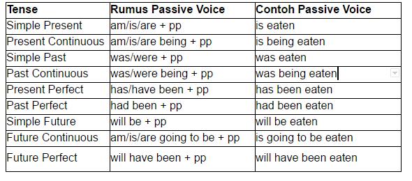 Latihan Soal Passive Voice Pdf Ilmusosial Id