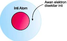 Pengertian Teori Atom Fisika Lengkap, Berdasarkan Para Ahli