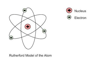 Belajar Seru Tentang Pengertian Teori Atom Fisika, Yuk!