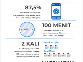 Quipper Sajikan Fakta Terkait Pola Belajar Online Pelajar di Indonesia