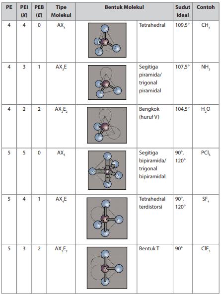 Hibridisasi Kimia Kelas 10 Pengertian Tipe Cara Menentukan Dan Contoh Soal