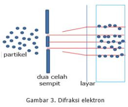 Difraksi Elektron