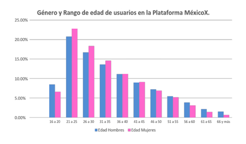 genero-rango-plataforma-mexicoMX
