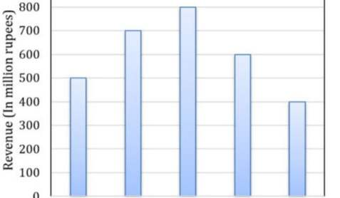 The total revenue of a company during 2014-2018 is shown in the bar graph. If the total expenditure of the  company is each year is 500 million rupees, then the aggregate profit or loss (in percentage) on the total expenditure of the company during 2014-2018 is ______.