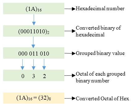https://codeforwin.org/2015/09/c-program-to-convert-hexadecimal-to-octal-number-system.html