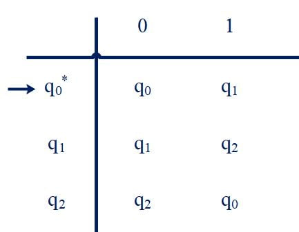 transition table of Number of 1's is a multiple of 3