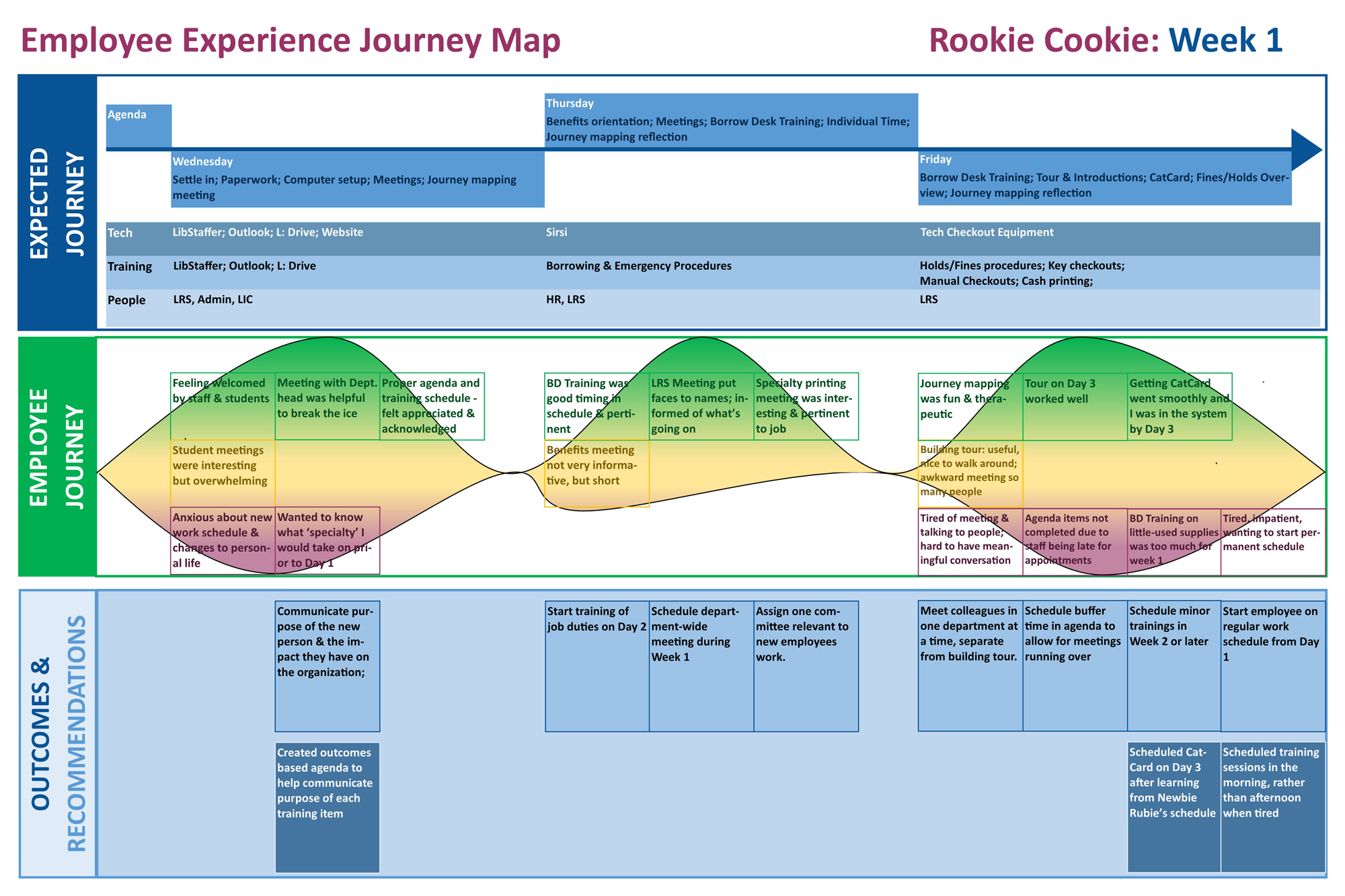 Improving Onboarding With Employee Experience Journey