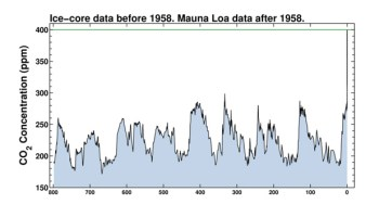 The increase of CO2 levels over the course of 800,000 years. Scripps Institution of Oceanography
