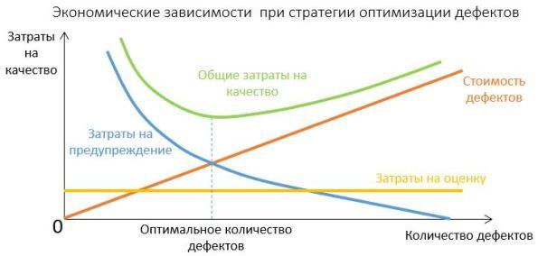 График: экономические зависимости при стратеги оптимизации дефектов