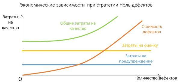 График: экономические зависимости при стратегии Ноль эффектов