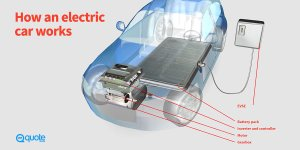 How Electric Cars Work  Quote®