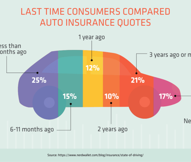 Last Time Consumers Compared Auto Insurance Quotes