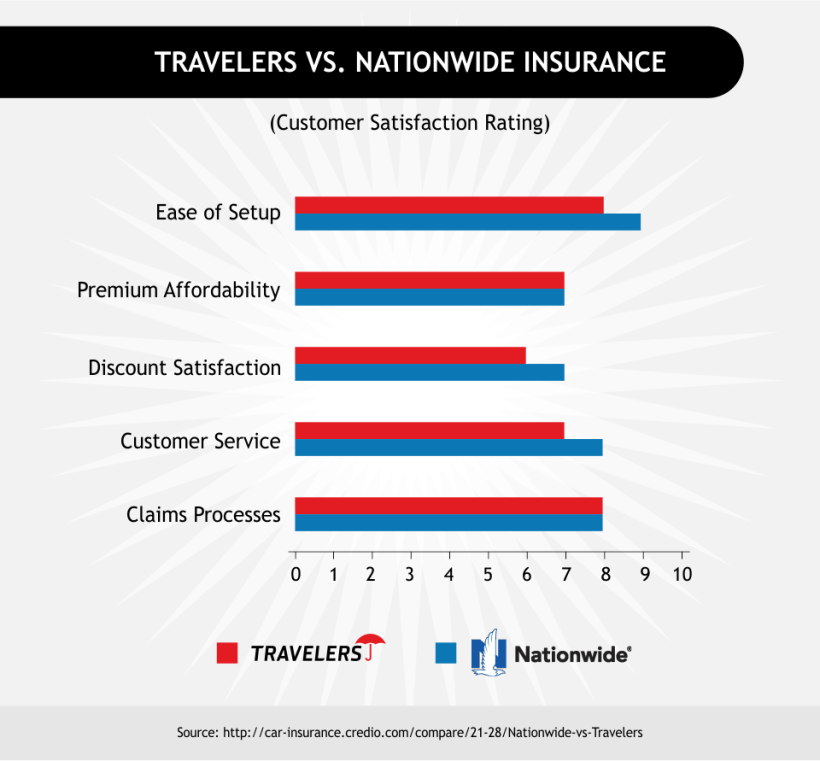 Travelers Insurance Quote: Travelers Car Insurance Claims Phone Number