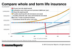 10 Year Term Life Insurance Quotes 15