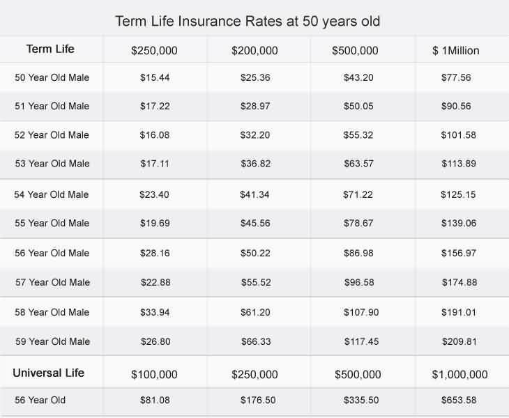 Elegant Life Term Insurance Quotes 14