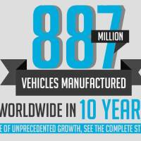 887 Million Vehicles Manufactured Worldwide In 10 Years!