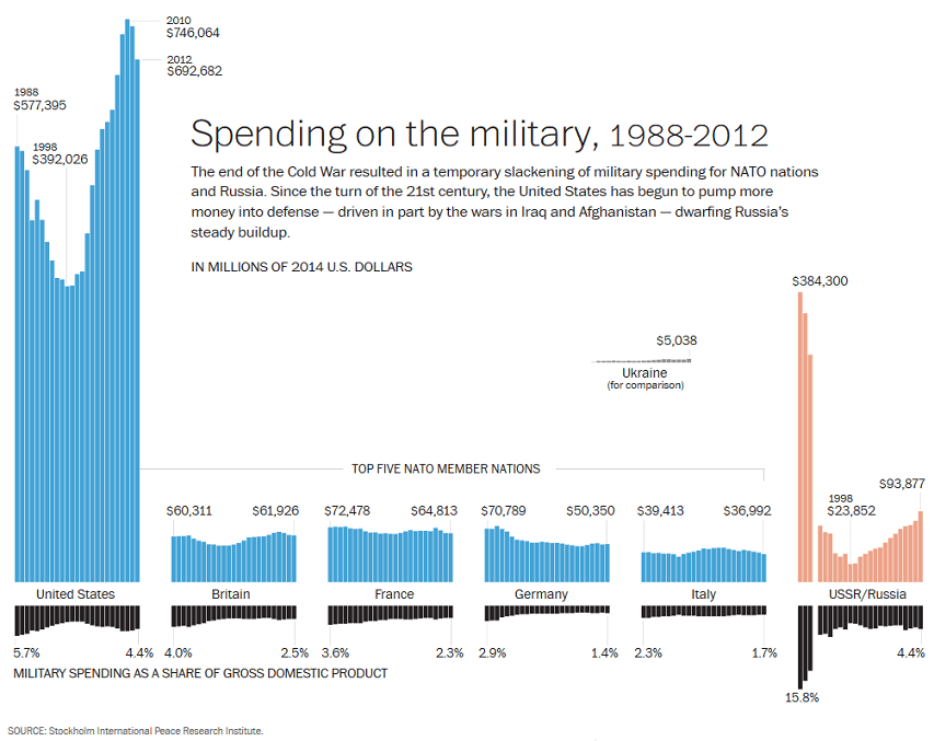 Russian Military Budget In 113