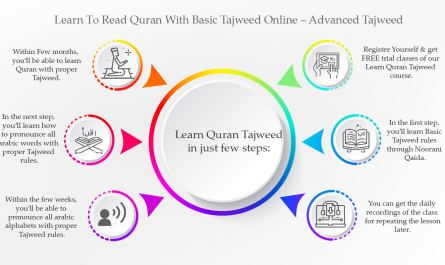 Learn to read quran with basic tajweed online