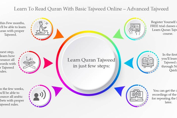Learn To Read Quran With Tajweed