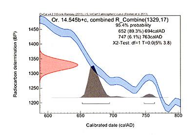 صورة رقم: 1 نتائج فحص الكربون المشع -كاربون 14 - لمخطوطة جامعة ليدن ((Or. 14.545 b-c المصدر:  leidenuniv.nl