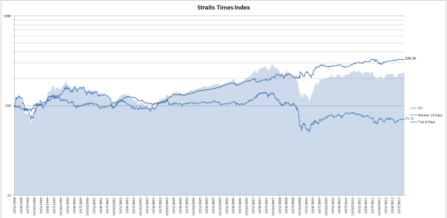 STI day of the month seasonality results