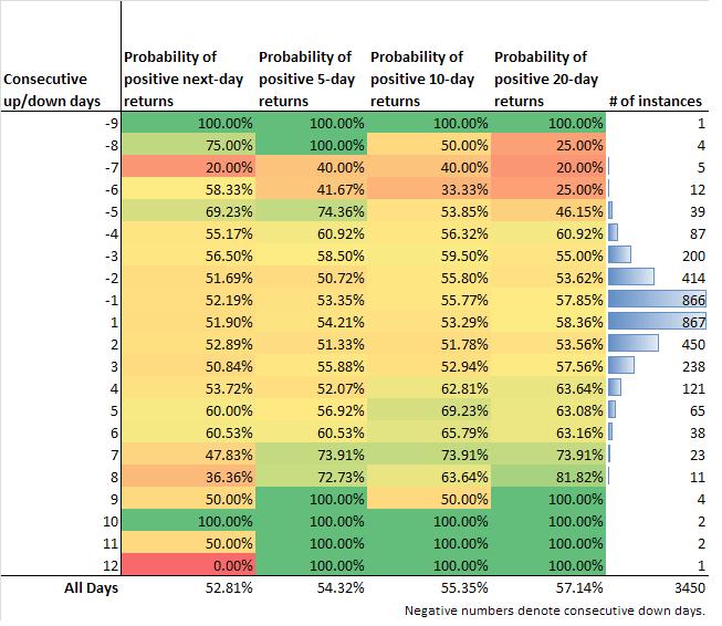 QQQ Probability of positive returns