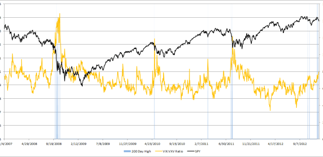 VIX VXV Ratio Chart