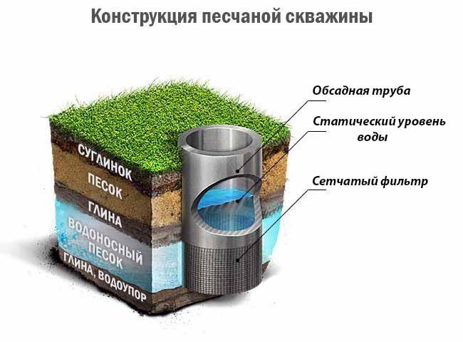 Myös septisen säiliön ja lisälaitteiden (pumppuasema tai kunkin laitteen erikseen) Koukku - sanpeenien normi 50 l / päivä virtaus per henkilö talossa ilman.