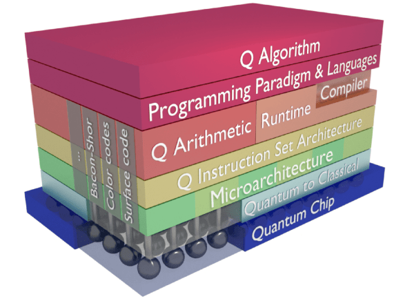 Workshop on Quantum Computing | A full-stack system ...
