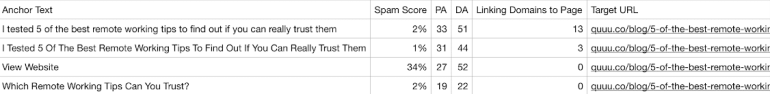 """The screenshot shows the following words that the anchor text phrases with """"I tested 5 of the best remote working tips to find out if you can really trust them"""" both have spam scores of 1/2 %. Where as the anchor text with the phrase """"View website"""" has a 34% spam score."""