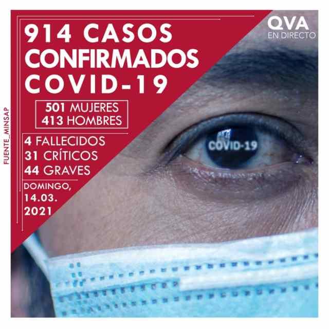 Suma Cuba 914 nuevos casos positivos al coronavirus