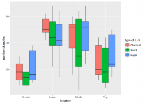 Two Way ANOVA in R Exercises | R-bloggers