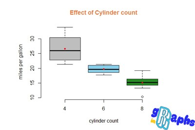 data visualization in r cylinder
