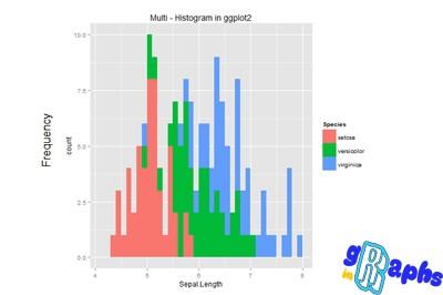 data visualization in r histogram