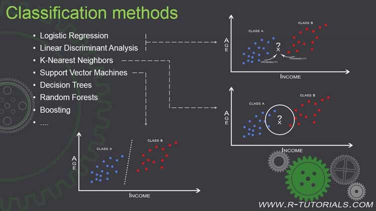classification machine learning