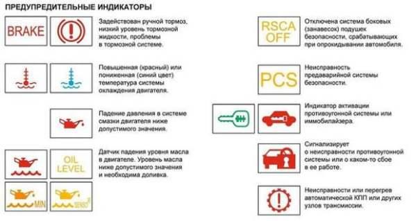 Символы, значки, индикаторы и обозначения приборной панели ...